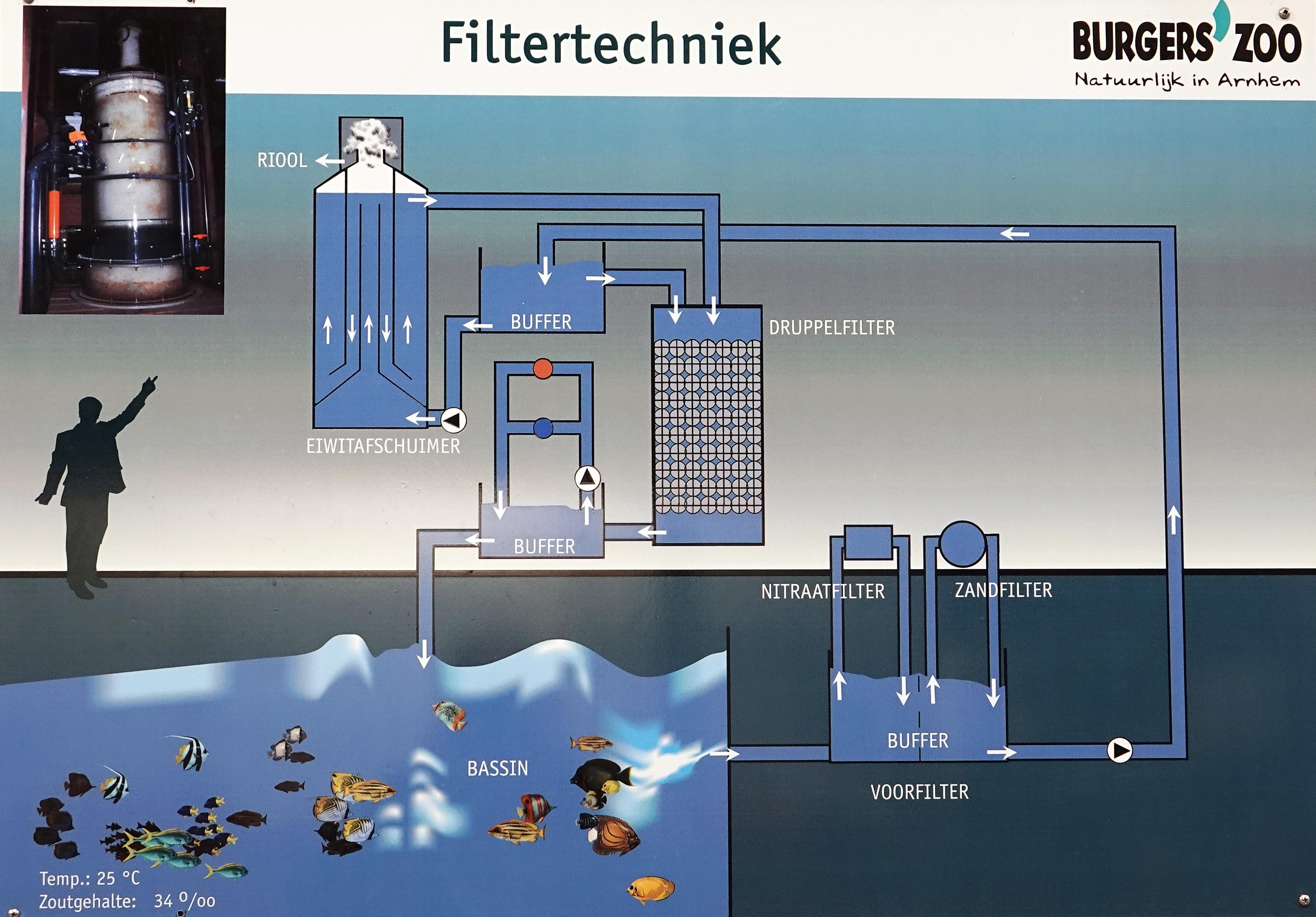 Dirk-Van-den-Bergh_20180908_filterinstallatie-70902