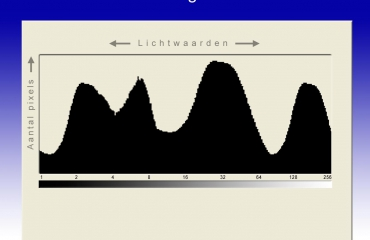 Wat is een histogram?